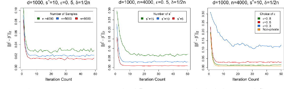 Figure 1 for High-Dimensional Differentially-Private EM Algorithm: Methods and Near-Optimal Statistical Guarantees
