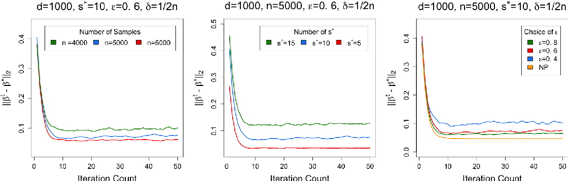 Figure 2 for High-Dimensional Differentially-Private EM Algorithm: Methods and Near-Optimal Statistical Guarantees