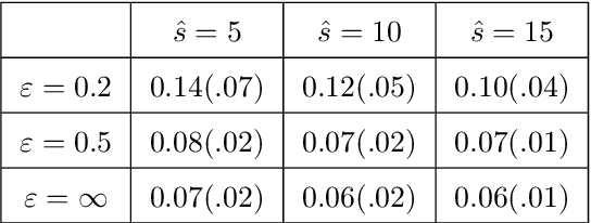 Figure 4 for High-Dimensional Differentially-Private EM Algorithm: Methods and Near-Optimal Statistical Guarantees
