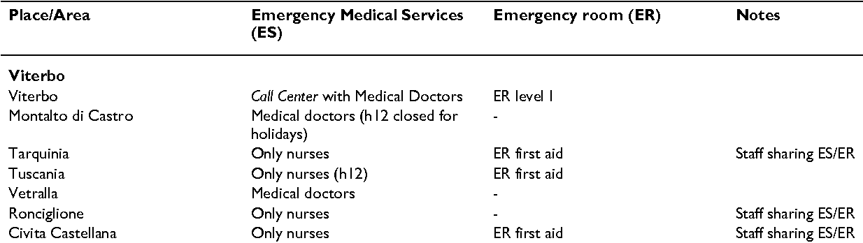 Table 1 from Does a pre-hospital emergency pathway improve