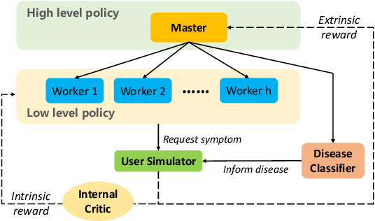 Figure 3 for Task-oriented Dialogue System for Automatic Disease Diagnosis via Hierarchical Reinforcement Learning