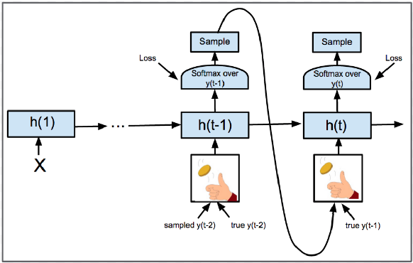 Figure 1 for Dynamic Oracle for Neural Machine Translation in Decoding Phase