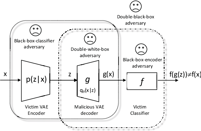Figure 1 for Man-in-the-Middle Attacks against Machine Learning Classifiers via Malicious Generative Models