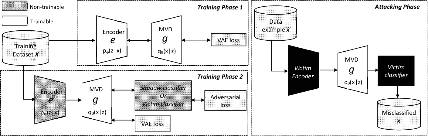 Figure 3 for Man-in-the-Middle Attacks against Machine Learning Classifiers via Malicious Generative Models