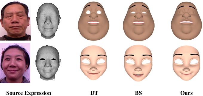 Figure 1 for Facial Expression Retargeting from Human to Avatar Made Easy