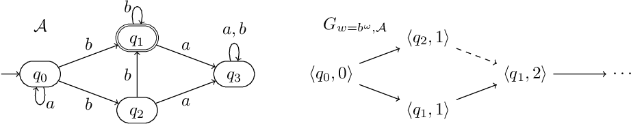 Figure 1 for On the Power of Unambiguity in Büchi Complementation