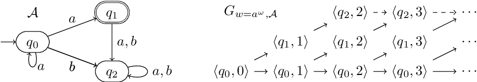 Figure 2 for On the Power of Unambiguity in Büchi Complementation