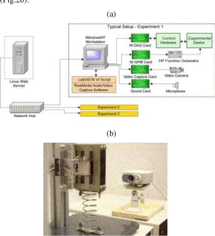 evaluation of the remote laboratory emulation system Introduction$$ projectobjec5ves: demonstratetheuseofchannelemulaonforsatellitelinksusing sdrs illustratetheadvantagesofacmoverccm.