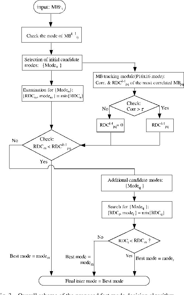 Table I From Novel Inter Mode Decision Algorithm Based On Macroblock