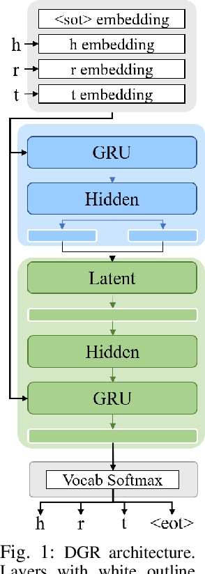Figure 1 for Continual Learning of Knowledge Graph Embeddings