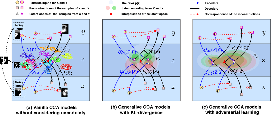 Figure 1 for Multi-view Alignment and Generation in CCA via Consistent Latent Encoding