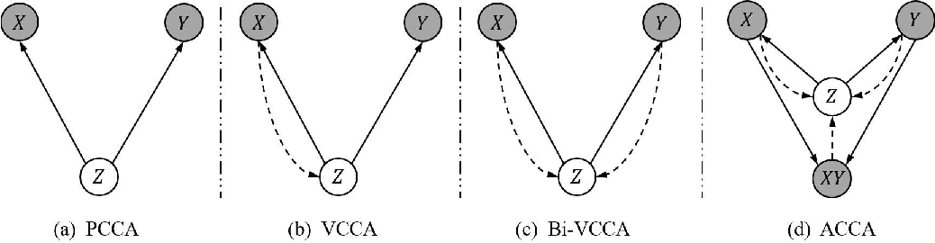 Figure 3 for Multi-view Alignment and Generation in CCA via Consistent Latent Encoding