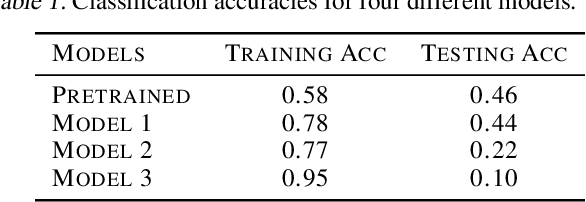 Figure 2 for Quantitative Effectiveness Assessment and Role Categorization of Individual Units in Convolutional Neural Networks