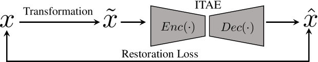 Figure 3 for Inverse-Transform AutoEncoder for Anomaly Detection