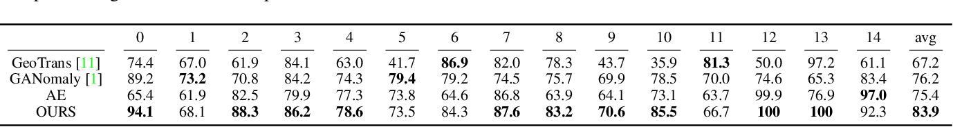 Figure 4 for Inverse-Transform AutoEncoder for Anomaly Detection