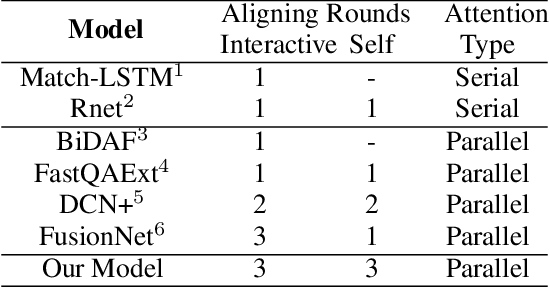 Figure 1 for Reinforced Mnemonic Reader for Machine Reading Comprehension