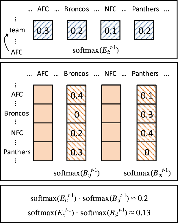 Figure 2 for Reinforced Mnemonic Reader for Machine Reading Comprehension