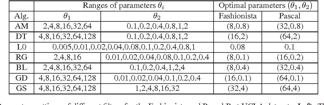 Figure 2 for Ground-truth dataset and baseline evaluations for image base-detail separation algorithms