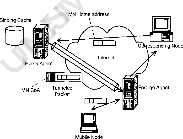 Mobile Ip Movement Detection Optimizations In 802 11 Wireless Lans