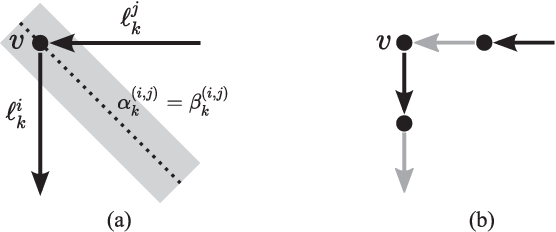 Fig. 8. Illustration of discrete plan postprocessing. (a) In timestep k, robot rj arrives at a graph vertex v and robot ri leaves v. The separating hyperplane between ik and j k (with ellipsoid offset shaded in gray) prevents both robots from planning a trajectory that passes through v. (b) Subdivision of discrete plan ensures that this situation cannot occur.