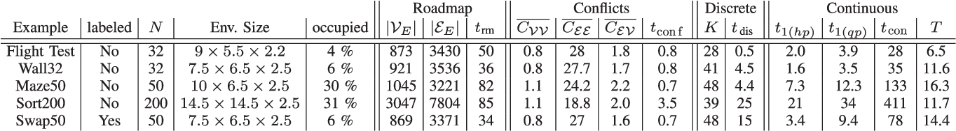 TABLE II RESULTS FOR DIFFERENT PROBLEM INSTANCES USING SPARS, ECBS AND THE SWEPT COLLISION MODEL, SEE SECTION VIII-B