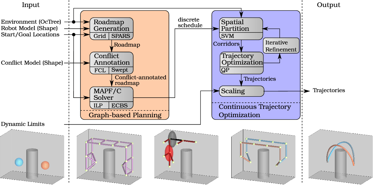 Fig. 2. Components of our approach. The user specifies a model of the environment (e.g., using an octree), a model of the robot (e.g., sphere), start/goal locations, a robot–robot collision model (e.g., ellipsoid), and dynamic limits (e.g., maximum acceleration). We generate a sparse roadmap from the environment, including the start and goal locations as vertices. The collision model is used to annotate the roadmap with additional interrobot conflicts. This annotated roadmap can be used to find a discrete schedule for each robot. This schedule defines a corridor for each robot in which trajectory optimization is used to generate smooth trajectories. Finally, the trajectories are scaled in order to fulfill the dynamic limits. The pictures on the bottom show one example of two quadrotors swapping their positions.