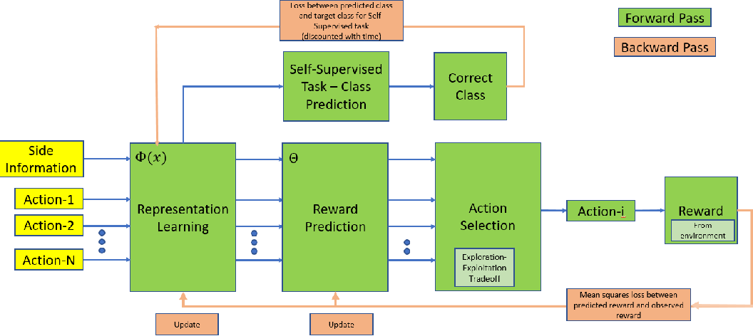 Figure 2 for Self-Supervised Contextual Bandits in Computer Vision