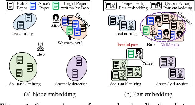 Figure 1 for Task-Guided Pair Embedding in Heterogeneous Network