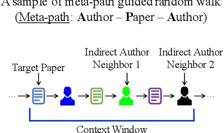 Figure 3 for Task-Guided Pair Embedding in Heterogeneous Network
