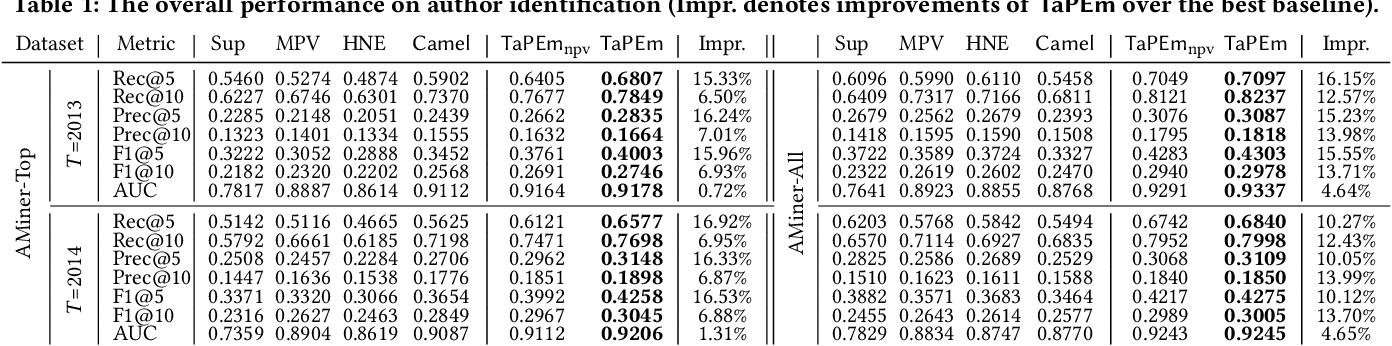 Figure 2 for Task-Guided Pair Embedding in Heterogeneous Network