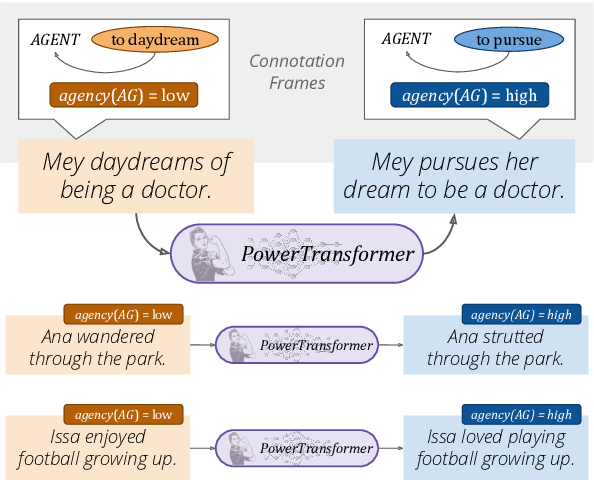 Figure 1 for PowerTransformer: Unsupervised Controllable Revision for Biased Language Correction