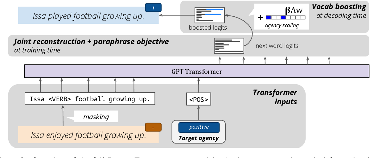 Figure 3 for PowerTransformer: Unsupervised Controllable Revision for Biased Language Correction