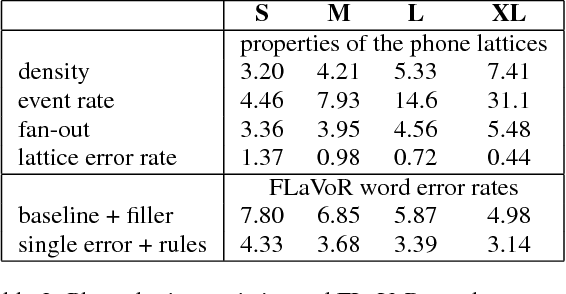 PDF] Robust phone lattice decoding - Semantic Scholar