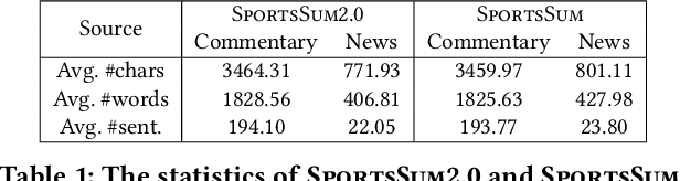 Figure 2 for SportsSum2.0: Generating High-Quality Sports News from Live Text Commentary