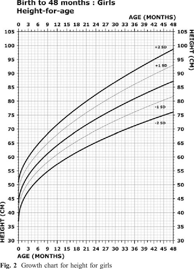 Figure 2 From Growth Charts For Wolf Hirschhorn Syndrome 04 Years