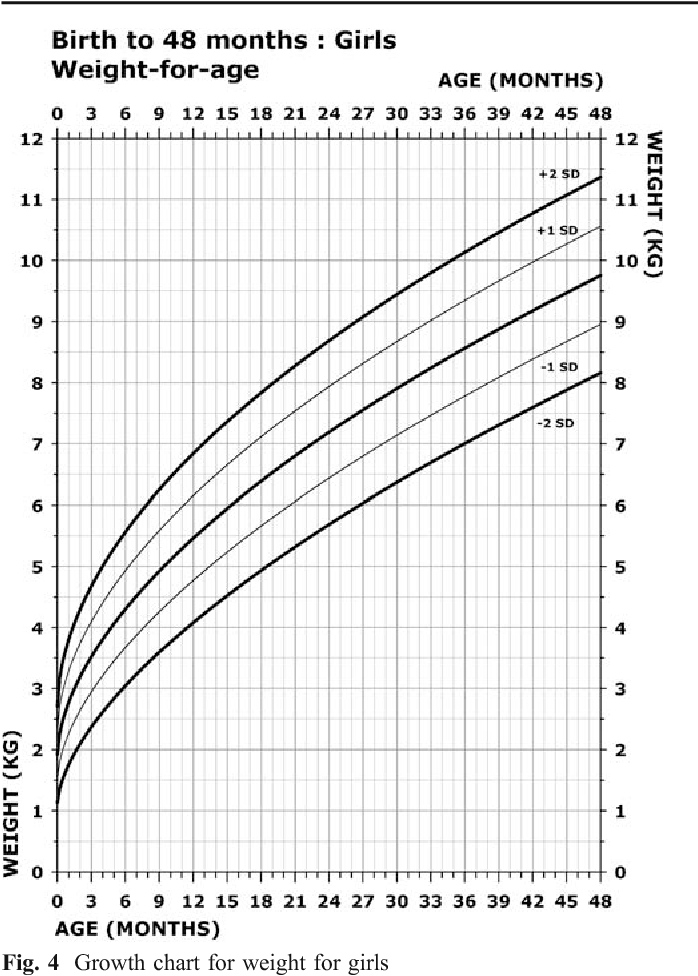 Figure 4 From Growth Charts For Wolf Hirschhorn Syndrome 04 Years
