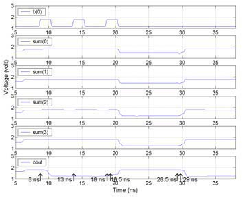 Figure 24: Waveforms of the asynchronous MCML pipelined 4- bit adder with proposed input data detector