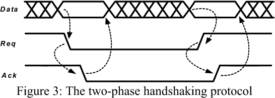 Figure 3: The two-phase handshaking protocol