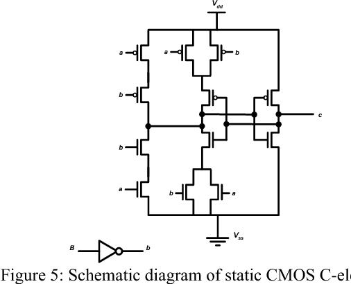 Figure 5: Schematic diagram of static CMOS C-element
