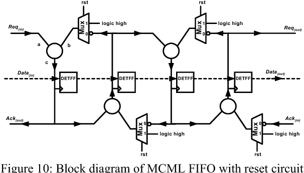 Figure 10: Block diagram of MCML FIFO with reset circuit