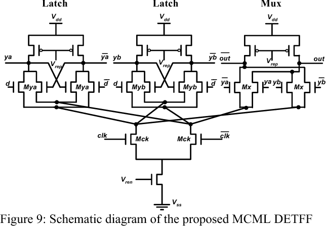 Figure 9: Schematic diagram of the proposed MCML DETFF