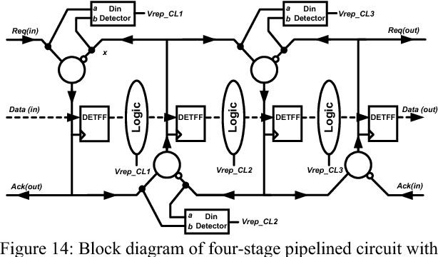 Figure 14: Block diagram of four-stage pipelined circuit with proposed input data detectors