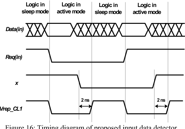 Figure 16: Timing diagram of proposed input data detector