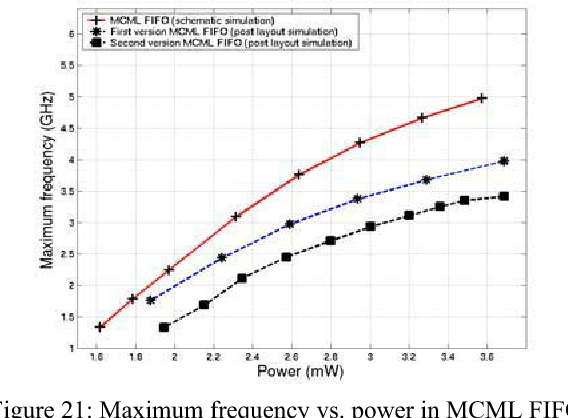 Figure 21: Maximum frequency vs. power in MCML FIFOs