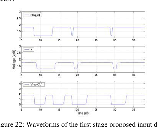 Figure 22: Waveforms of the first stage proposed input data detector