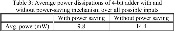 Table 3: Average power dissipations of 4-bit adder with and without power-saving mechanism over all possible inputs