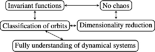 Figure 1 for Constants of Motion: The Antidote to Chaos in Optimization and Game Dynamics