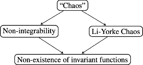 Figure 3 for Constants of Motion: The Antidote to Chaos in Optimization and Game Dynamics