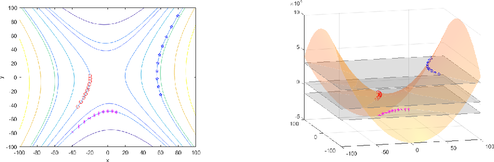 Figure 4 for Constants of Motion: The Antidote to Chaos in Optimization and Game Dynamics
