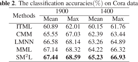 Figure 3 for Self-Weighted Multiview Metric Learning by Maximizing the Cross Correlations